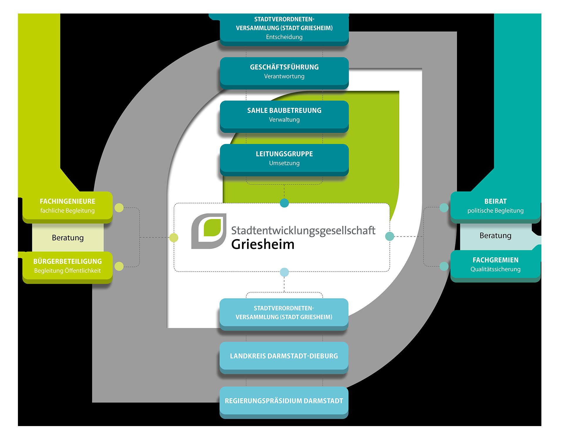 Organigramm der Stadtentwcklungsgesellschaft Griesheim mit allen Akteuren, die beteiligt sind